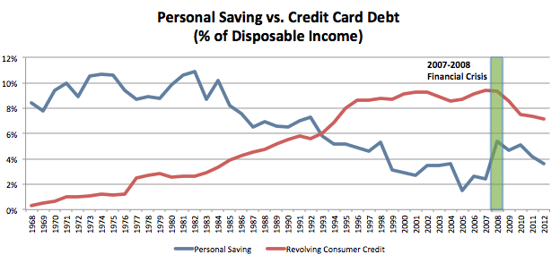 personal-saving-vs-cc-debt[1]