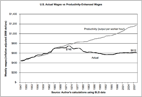 wages_vs_productivity