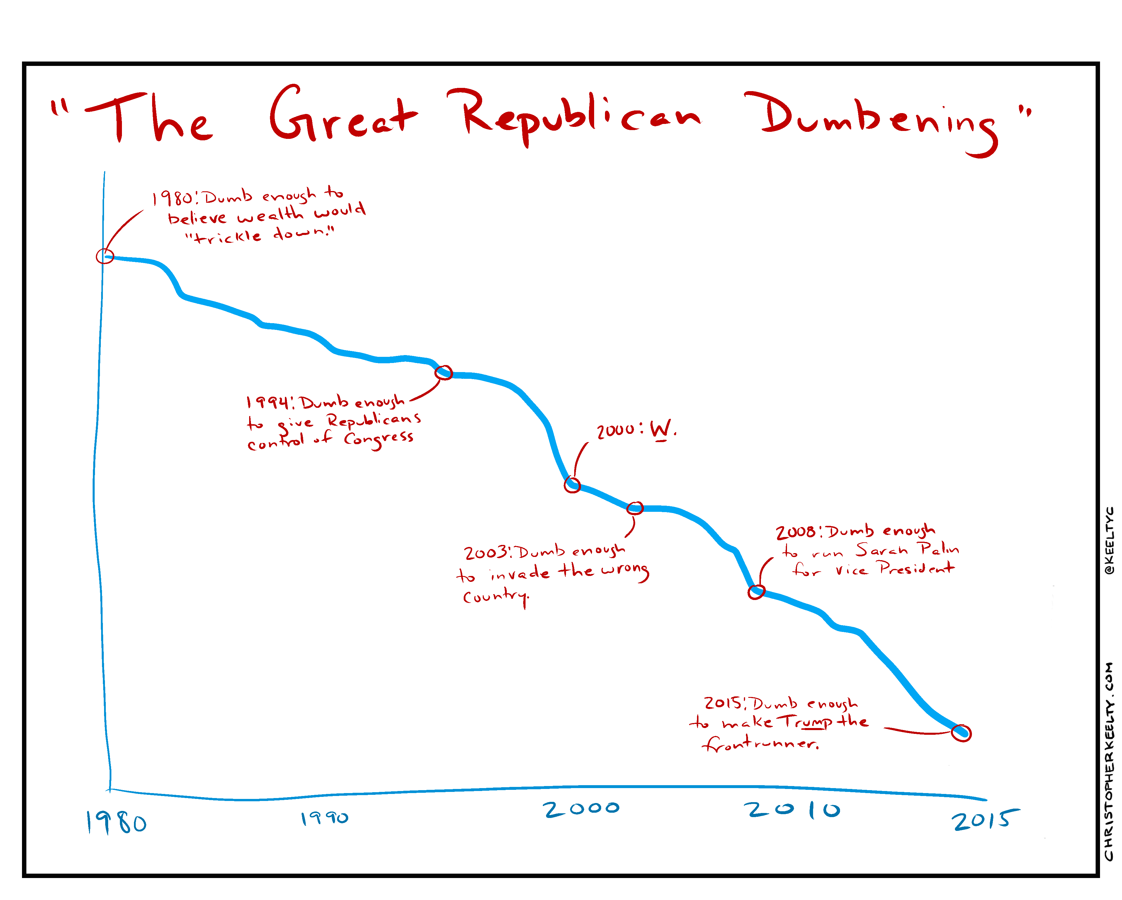 Chart: The Great Republican Dumbening